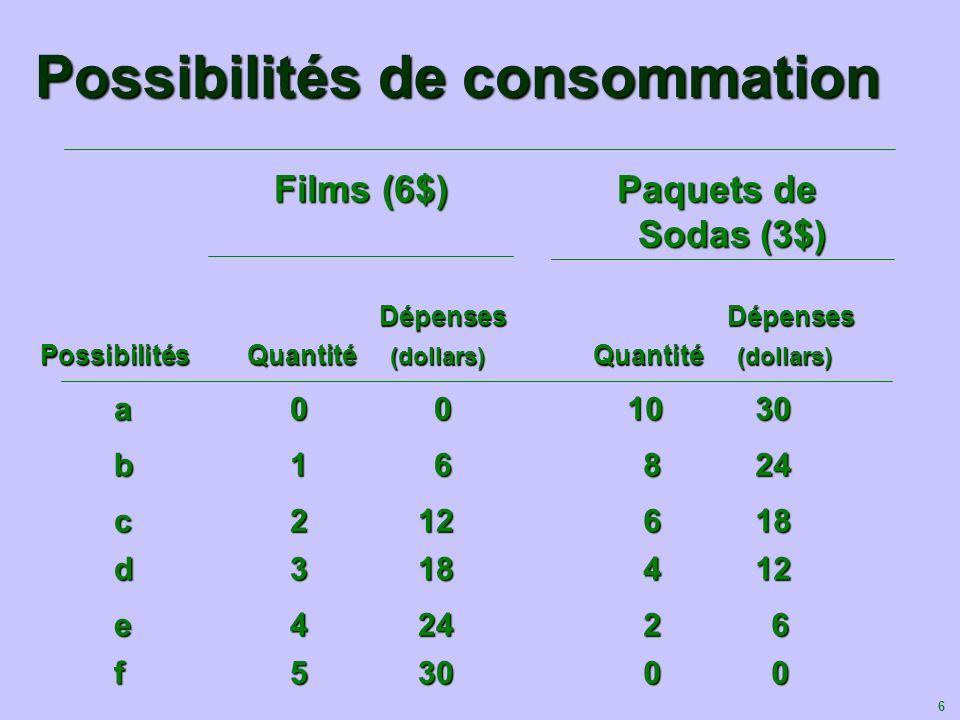 6 Possibilités de consommation Films (6$) Paquets de Sodas (3$) Films (6$) Paquets de Sodas (3$) Dépenses Dépenses Dépenses Dépenses Possibilités Quan