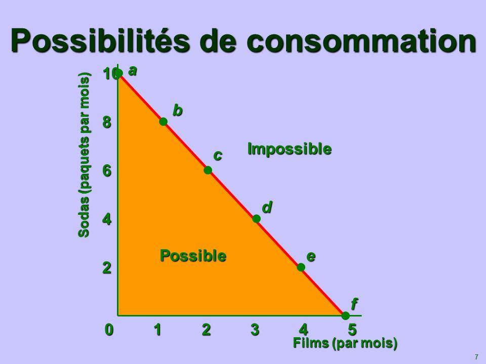7 Possible Possibilités de consommation Films (par mois) 012345012345012345012345 2 4 6 8 10a b c d e fImpossible Sodas (paquets par mois)
