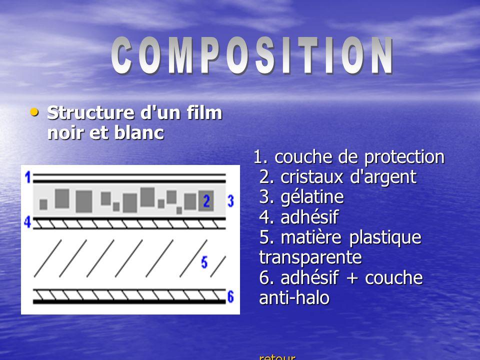 Structure d un film noir et blanc Structure d un film noir et blanc 1.