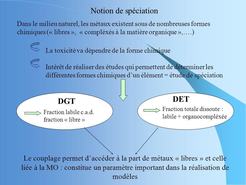 DETDGT Outils analytiques très bien adaptés à létude du devenir des métaux Techniques « in situ » qui permettent de limiter le nombre détapesTechnique