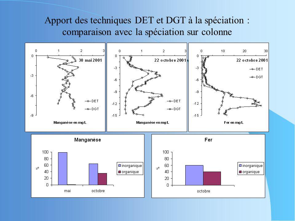 DGT Fraction labile c.a.d. fraction « libre » DET Fraction totale dissoute : labile + organocompléxée Le couplage permet daccéder à la part de métaux