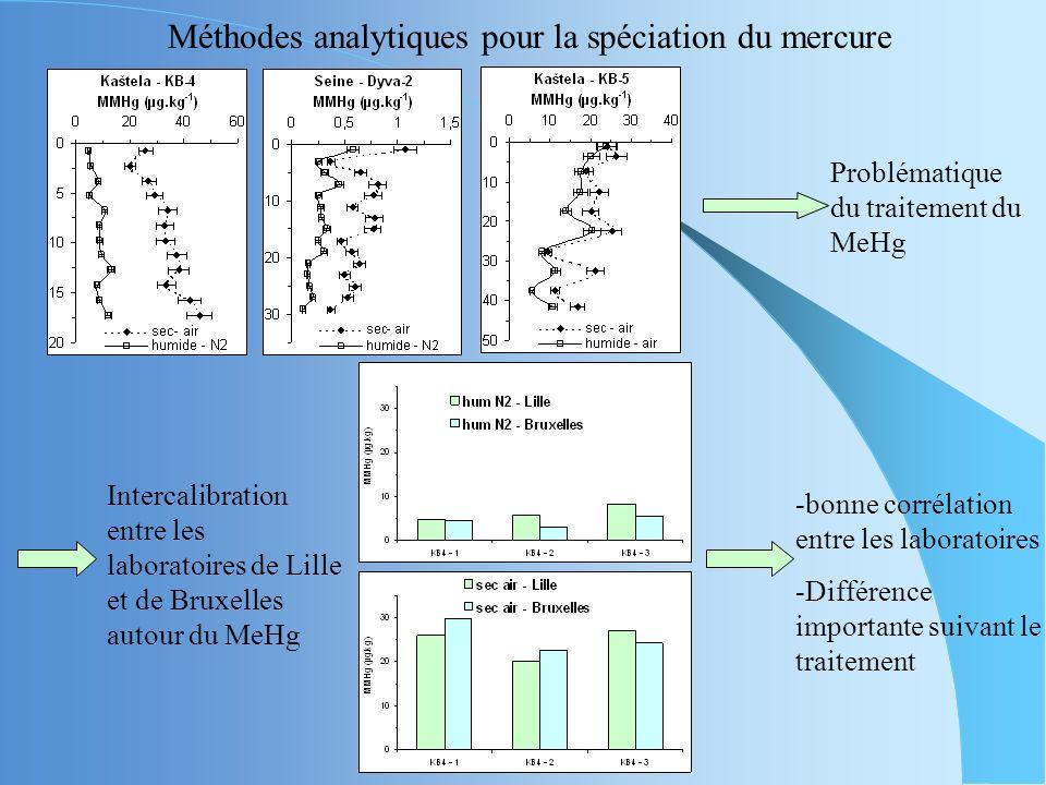II.Étude de la spéciation du Hg dans les sédiments Important de connaître les concentrations en mercure total (Hg total) mais aussi en méthylmercure (