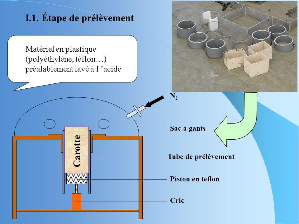 Matériel en plastique (polyéthylène, téflon…) préalablement lavé à l acide N2N2 Sac à gants Tube de prélèvement Piston en téflon Cric Carotte I.1.