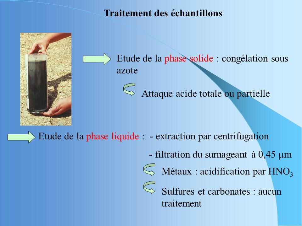 Traitement des échantillons Etude de la phase solide : congélation sous azote Métaux : acidification par HNO 3 Sulfures et carbonates : aucun traitement Attaque acide totale ou partielle Etude de la phase liquide : - extraction par centrifugation - filtration du surnageant à 0,45 µm
