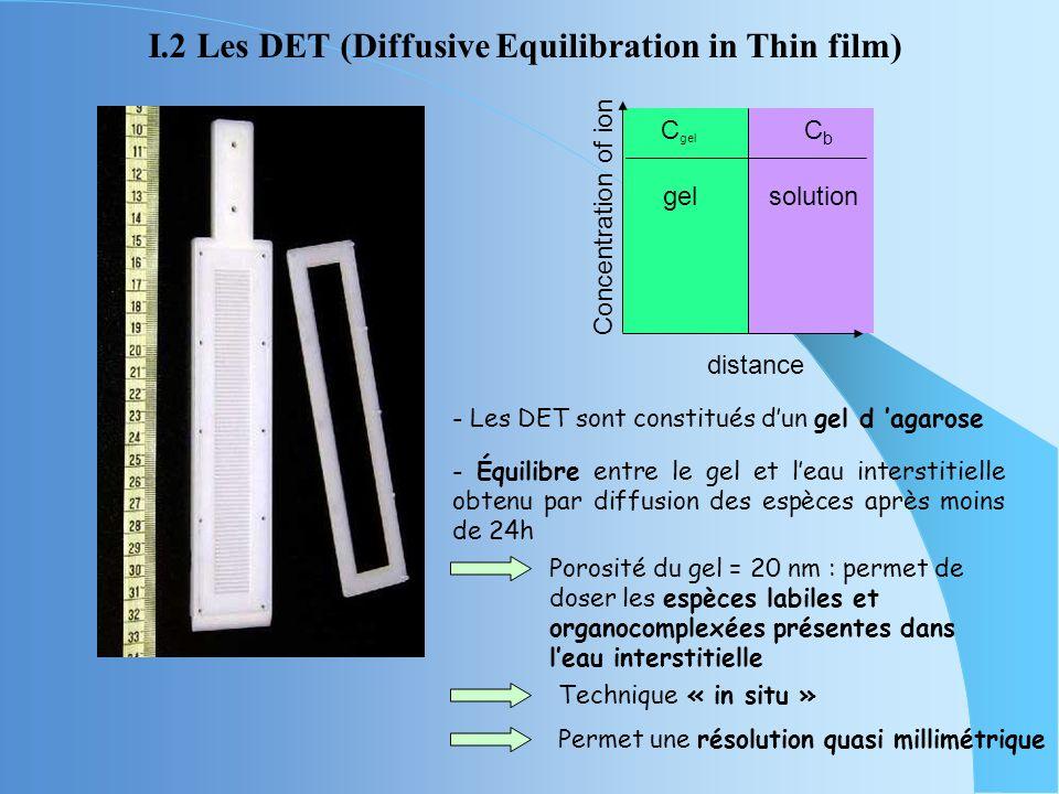 I.2 Les DET (Diffusive Equilibration in Thin film) - Les DET sont constitués dun gel d agarose Porosité du gel = 20 nm : permet de doser les espèces labiles et organocomplexées présentes dans leau interstitielle Technique « in situ » Concentration of ion distance C gel CbCb solutiongel - Équilibre entre le gel et leau interstitielle obtenu par diffusion des espèces après moins de 24h Permet une résolution quasi millimétrique