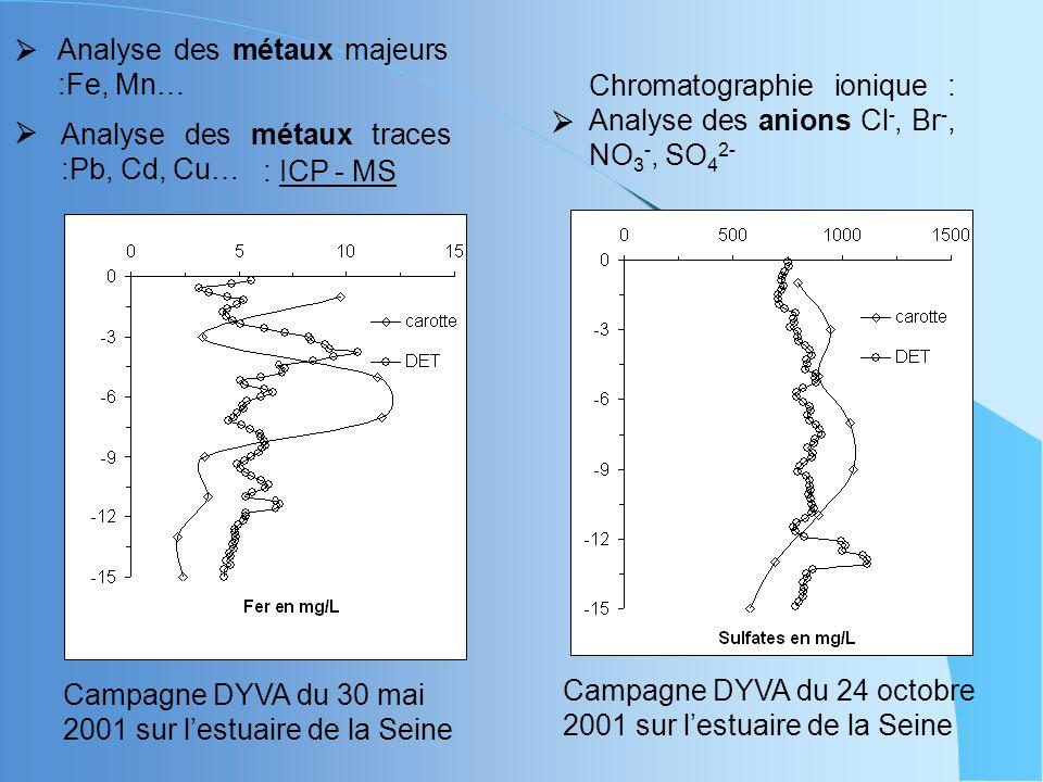 Campagne DYVA du 30 mai 2001 sur lestuaire de la Seine Analyse des métaux majeurs :Fe, Mn… Chromatographie ionique : Analyse des anions Cl -, Br -, NO 3 -, SO 4 2- Campagne DYVA du 24 octobre 2001 sur lestuaire de la Seine Analyse des métaux traces :Pb, Cd, Cu… : ICP - MS