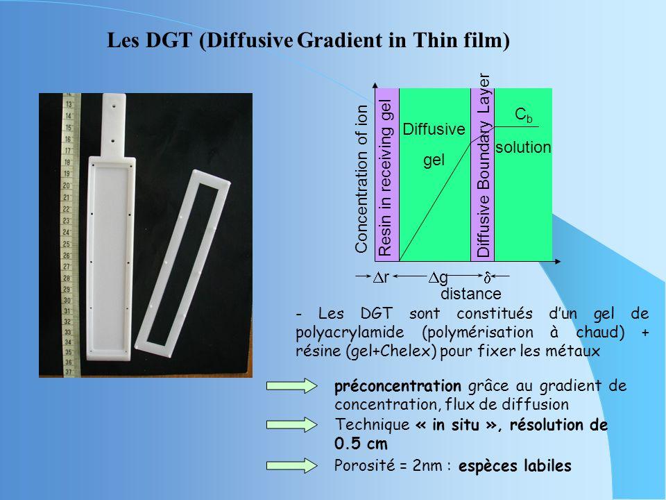 g Concentration of ion r Resin in receiving gel distance Diffusive gel CbCb solution Diffusive Boundary Layer Les DGT (Diffusive Gradient in Thin film) - Les DGT sont constitués dun gel de polyacrylamide (polymérisation à chaud) + résine (gel+Chelex) pour fixer les métaux préconcentration grâce au gradient de concentration, flux de diffusion Technique « in situ », résolution de 0.5 cm Porosité = 2nm : espèces labiles