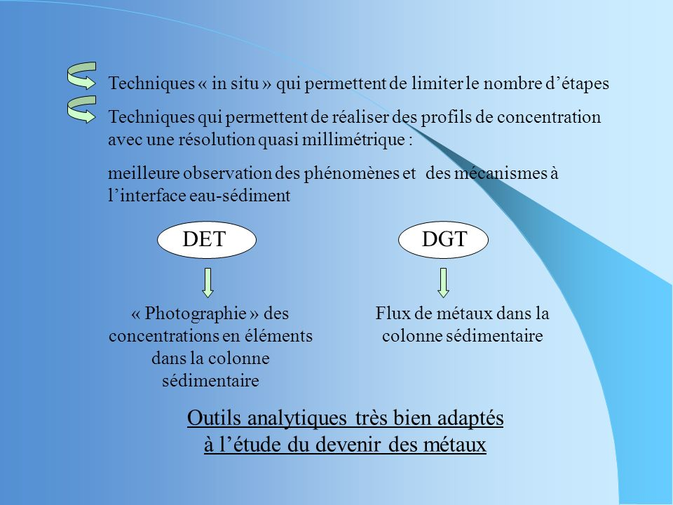 g Concentration of ion r Resin in receiving gel distance Diffusive gel CbCb solution Diffusive Boundary Layer Les DGT (Diffusive Gradient in Thin film