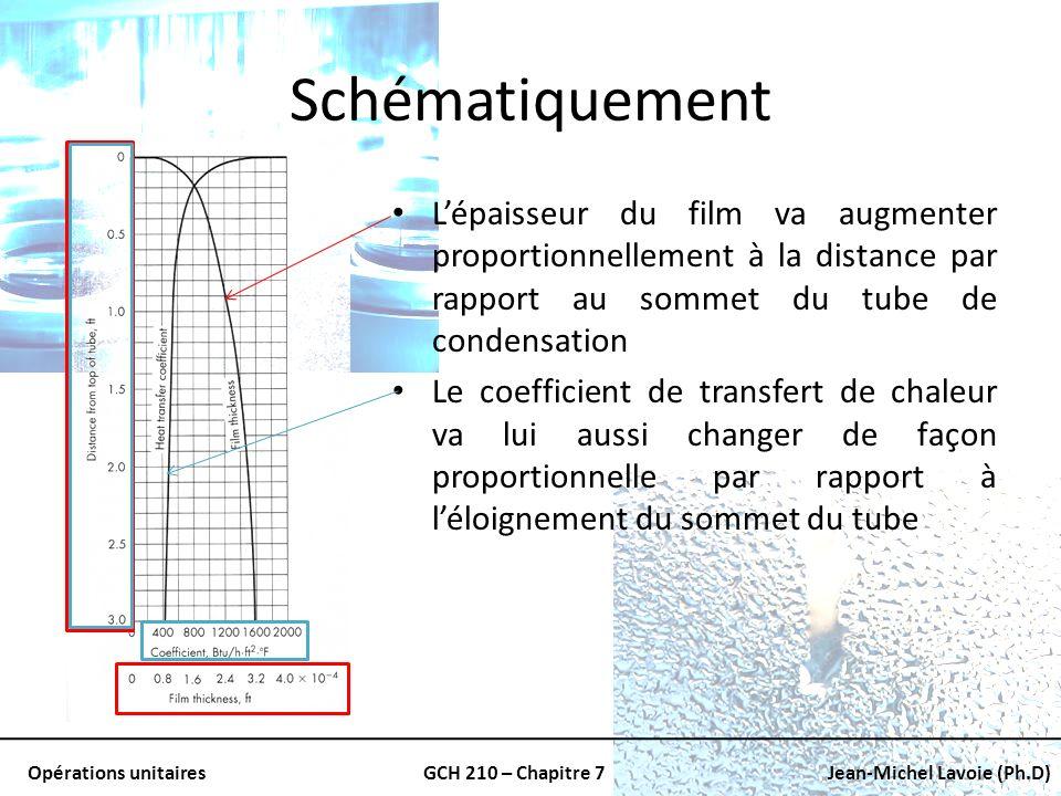 Opérations unitairesGCH 210 – Chapitre 7Jean-Michel Lavoie (Ph.D) Schématiquement Lépaisseur du film va augmenter proportionnellement à la distance pa
