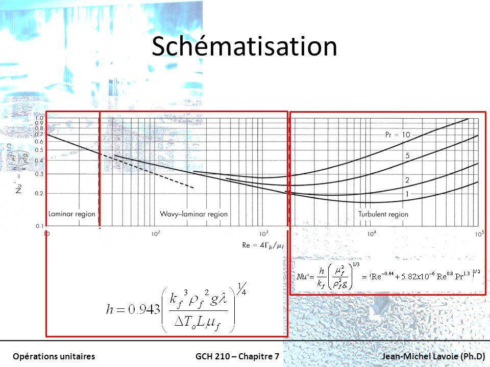 Opérations unitairesGCH 210 – Chapitre 7Jean-Michel Lavoie (Ph.D) Schématisation