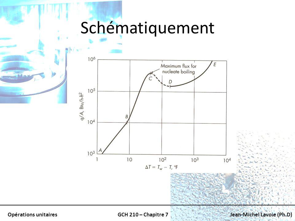 Opérations unitairesGCH 210 – Chapitre 7Jean-Michel Lavoie (Ph.D) Schématiquement
