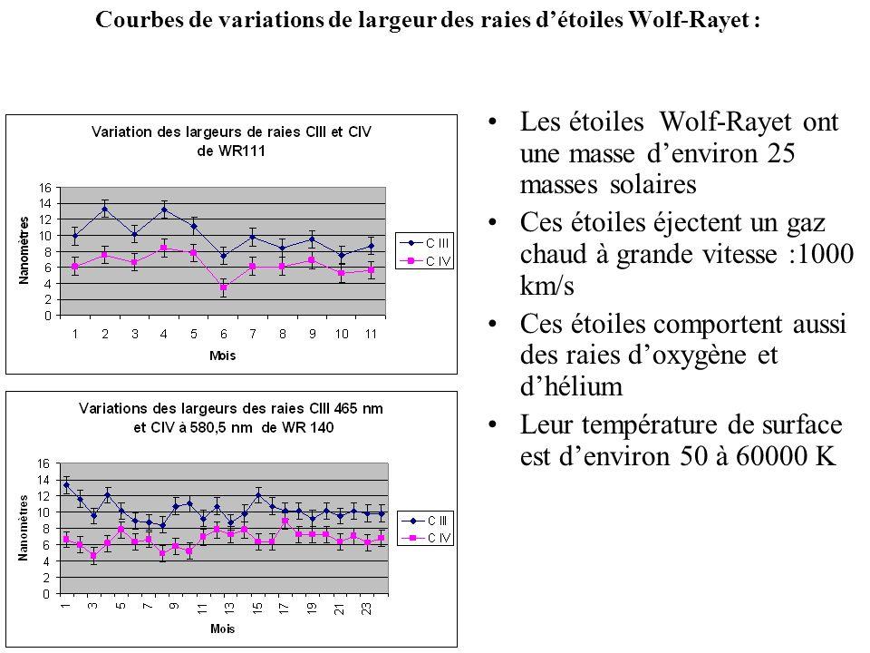 Courbes de variations de largeur des raies détoiles Wolf-Rayet : Les étoiles Wolf-Rayet ont une masse denviron 25 masses solaires Ces étoiles éjectent
