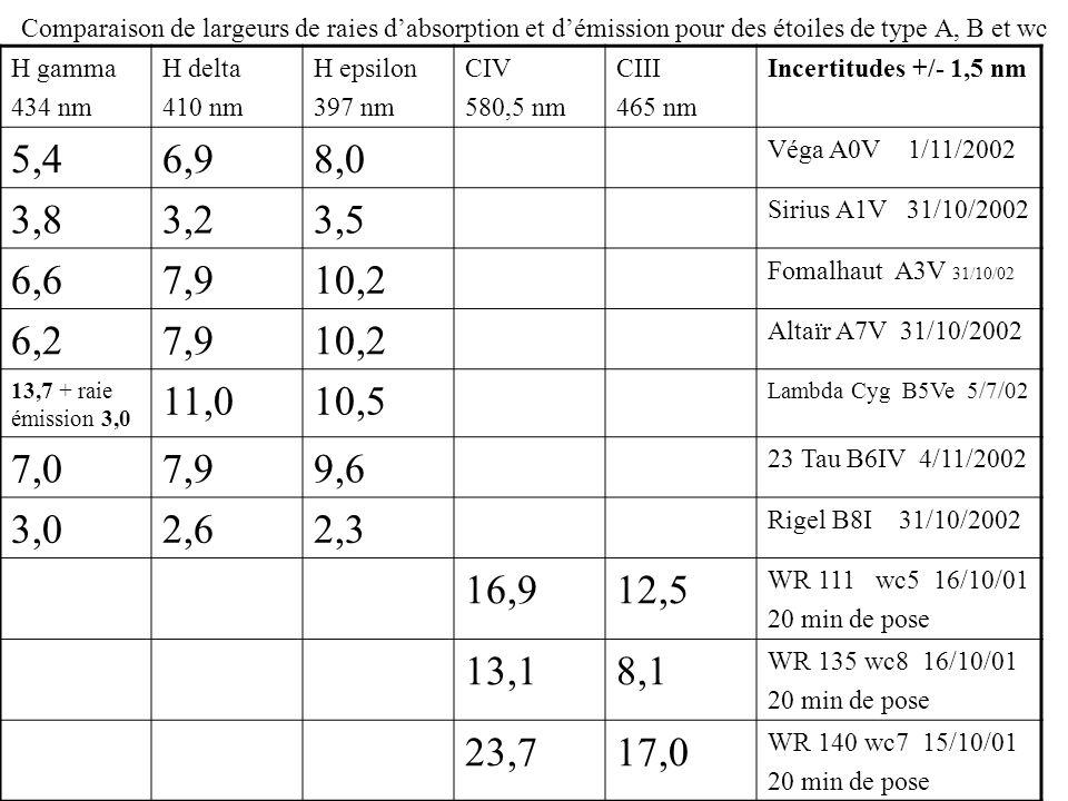 Comparaison de largeurs de raies dabsorption et démission pour des étoiles de type A, B et wc H gamma 434 nm H delta 410 nm H epsilon 397 nm CIV 580,5