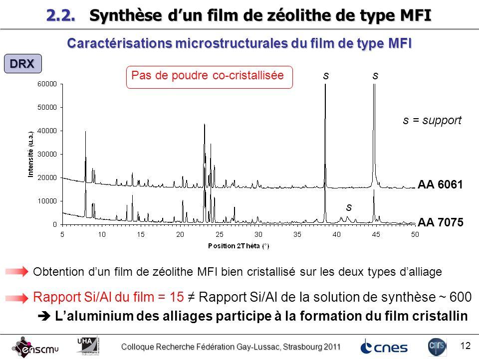 Colloque Recherche Fédération Gay-Lussac, Strasbourg 2011 12 DRX AA 6061 AA 7075 Caractérisations microstructurales du film de type MFI Obtention dun