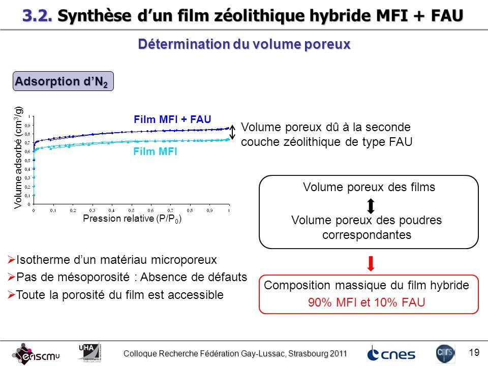 Colloque Recherche Fédération Gay-Lussac, Strasbourg 2011 19 Détermination du volume poreux Pression relative (P/P 0 ) Volume adsorbé (cm 3 /g) Isothe