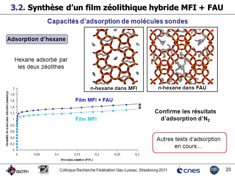 Colloque Recherche Fédération Gay-Lussac, Strasbourg 2011 20 Capacités dadsorption de molécules sondes Film MFI + FAU Adsorption dhexane Film MFI Hexa