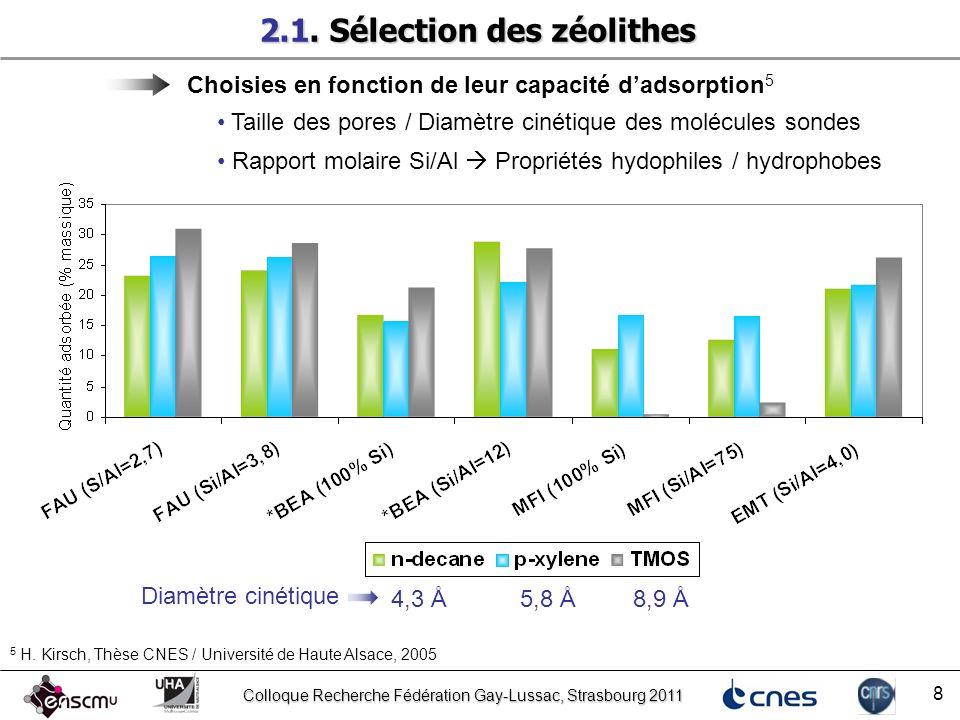 Colloque Recherche Fédération Gay-Lussac, Strasbourg 2011 8 2.1. Sélection des zéolithes Choisies en fonction de leur capacité dadsorption 5 5 H. Kirs