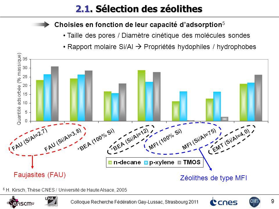 Colloque Recherche Fédération Gay-Lussac, Strasbourg 2011 20 Capacités dadsorption de molécules sondes Film MFI + FAU Adsorption dhexane Film MFI Hexane adsorbé par les deux zéolithes n-hexane dans MFI n-hexane dans FAU Confirme les résultats dadsorption dN 2 Autres tests dadsorption en cours… 3.2.