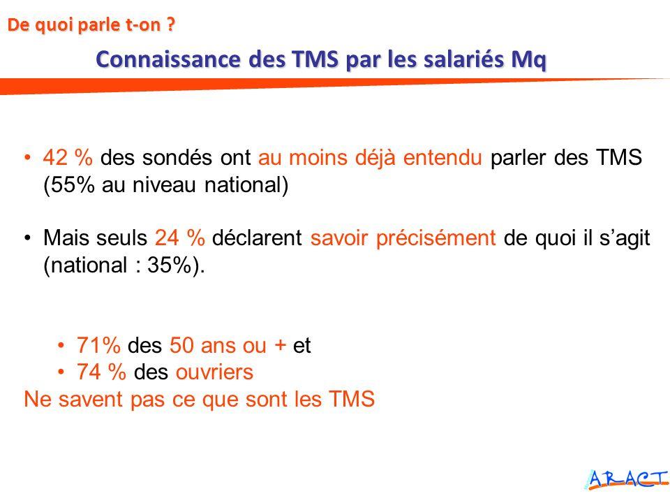 Connaissance des TMS par les salariés Mq 42 % des sondés ont au moins déjà entendu parler des TMS (55% au niveau national) Mais seuls 24 % déclarent s