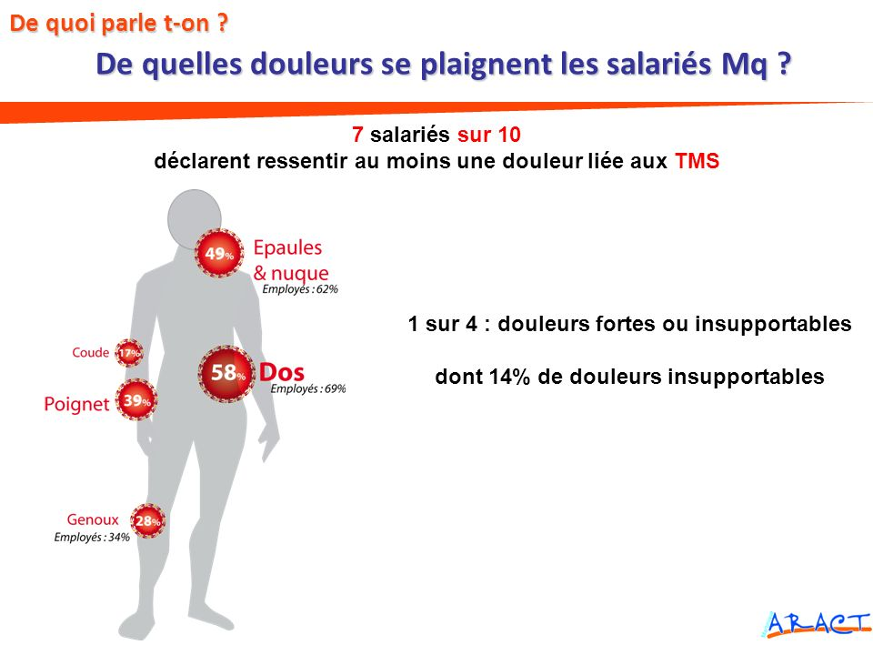 De quelles douleurs se plaignent les salariés Mq ? De quoi parle t-on ? 7 salariés sur 10 déclarent ressentir au moins une douleur liée aux TMS 1 sur