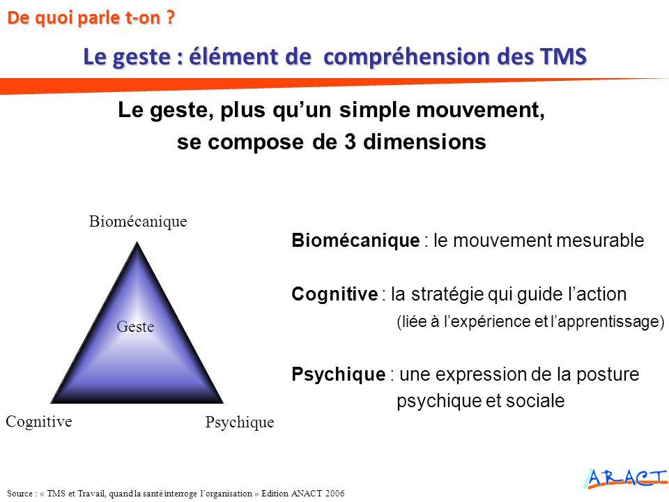 Biomécanique Geste Psychique Cognitive Le geste, plus quun simple mouvement, se compose de 3 dimensions De quoi parle t-on ? Le geste : élément de com