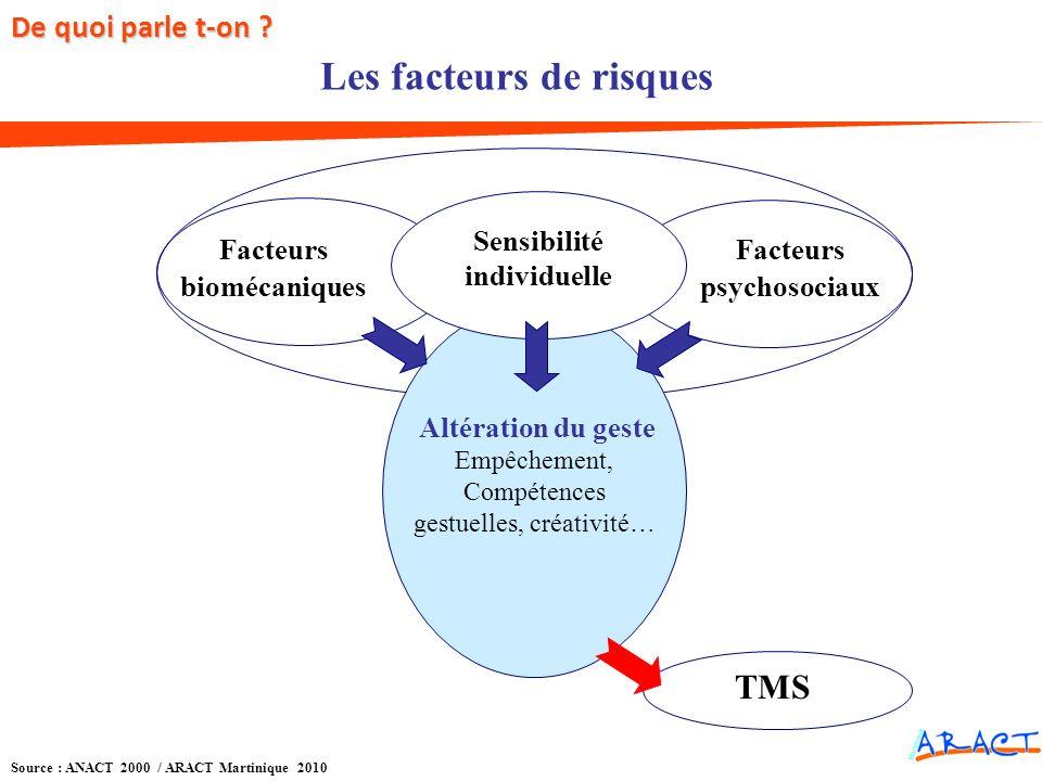 Source : ANACT 2000 / ARACT Martinique 2010 Les facteurs de risques TMS Facteurs psychosociaux Facteurs biomécaniques Sensibilité individuelle Altérat