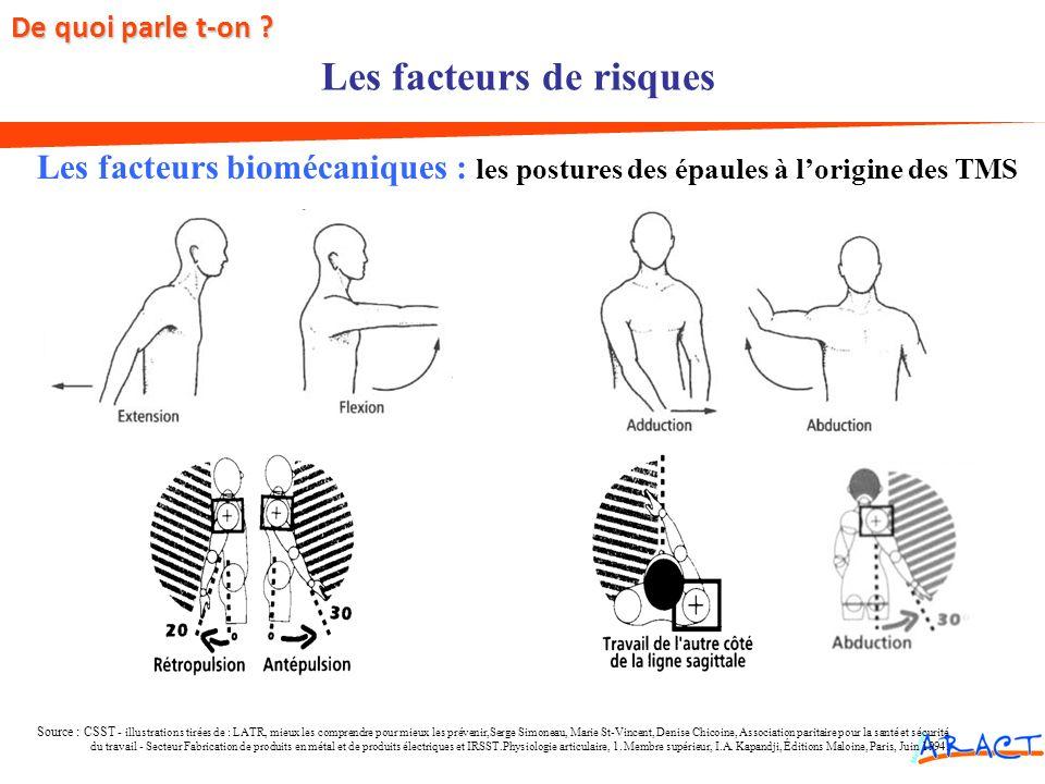Les facteurs biomécaniques : les postures des épaules à lorigine des TMS Source : CSST - illustrations tirées de : LATR, mieux les comprendre pour mie