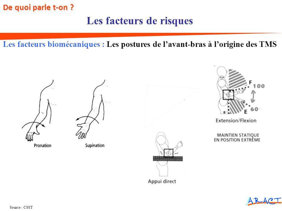 Source : CSST Les facteurs biomécaniques : Les postures de lavant-bras à lorigine des TMS Les facteurs de risques De quoi parle t-on ?