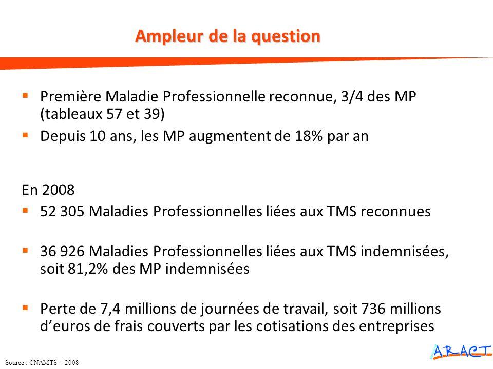Première Maladie Professionnelle reconnue, 3/4 des MP (tableaux 57 et 39) Depuis 10 ans, les MP augmentent de 18% par an En 2008 52 305 Maladies Profe