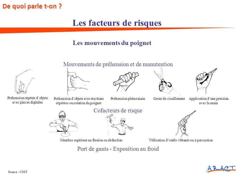 Les mouvements du poignet Préhension répétée dobjets avec pinces digitales Préhension dobjets avec tractions répétées ou rotation du poignet Préhensio