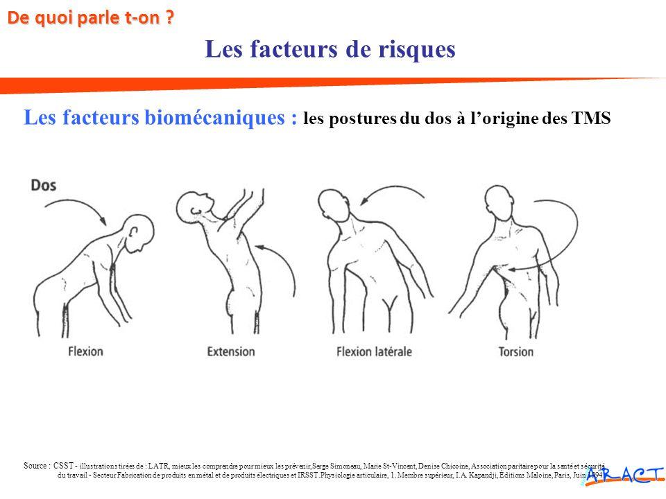 Les facteurs biomécaniques : les postures du dos à lorigine des TMS Source : CSST - illustrations tirées de : LATR, mieux les comprendre pour mieux le