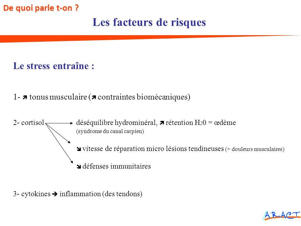 Le stress entraîne : 1- tonus musculaire ( contraintes biomécaniques) 2- cortisoldéséquilibre hydrominéral, rétention H 2 0 = œdème (syndrome du canal