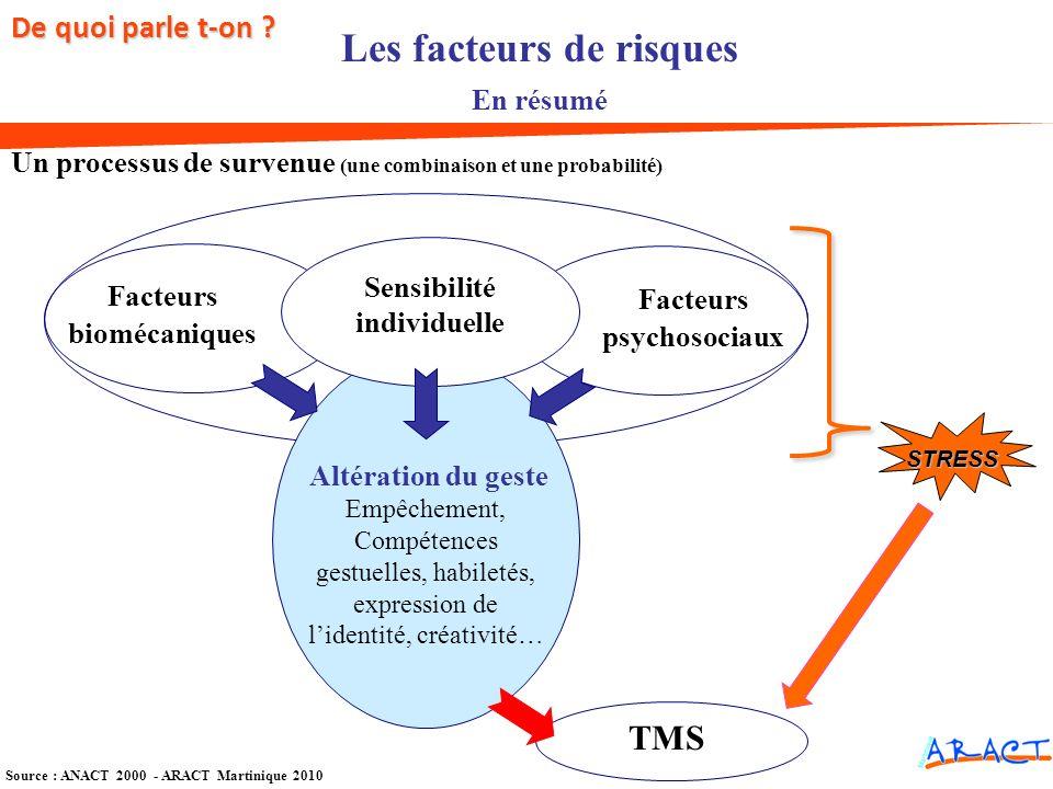 Source : ANACT 2000 - ARACT Martinique 2010 Les facteurs de risques En résumé Un processus de survenue (une combinaison et une probabilité) TMS Facteu