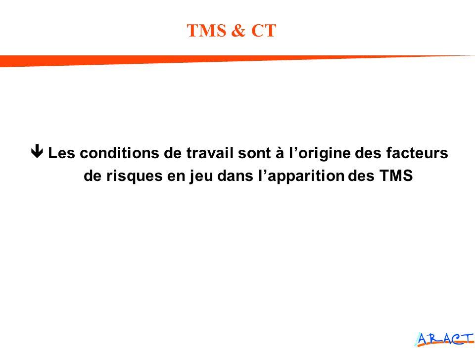 êLes conditions de travail sont à lorigine des facteurs de risques en jeu dans lapparition des TMS TMS & CT