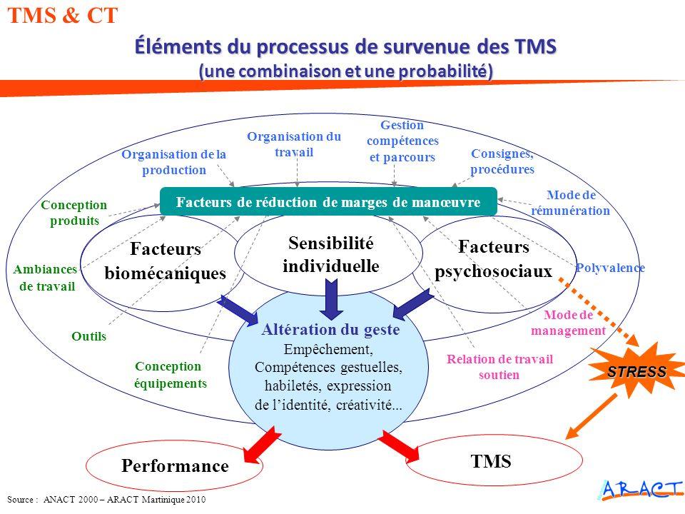 Source : ANACT 2000 – ARACT Martinique 2010 Éléments du processus de survenue des TMS (une combinaison et une probabilité) Altération du geste Empêche