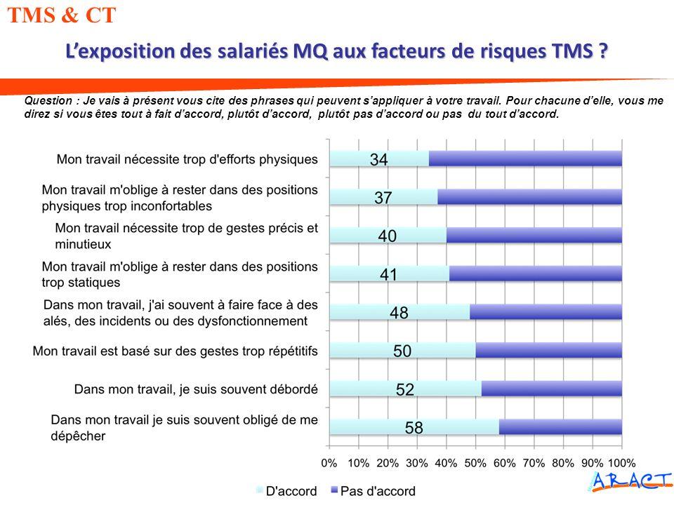Lexposition des salariés MQ aux facteurs de risques TMS ? TMS & CT Question : Je vais à présent vous cite des phrases qui peuvent sappliquer à votre t