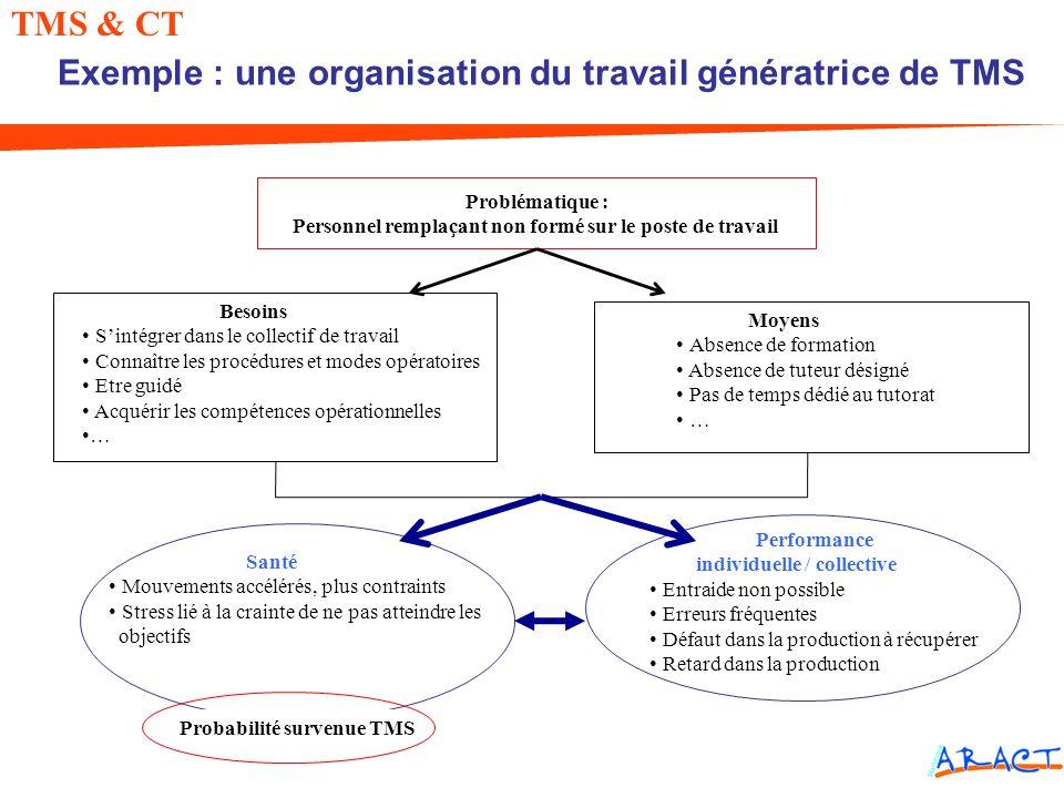 Problématique : Personnel remplaçant non formé sur le poste de travail TMS & CT Exemple : une organisation du travail génératrice de TMS Besoins Sinté