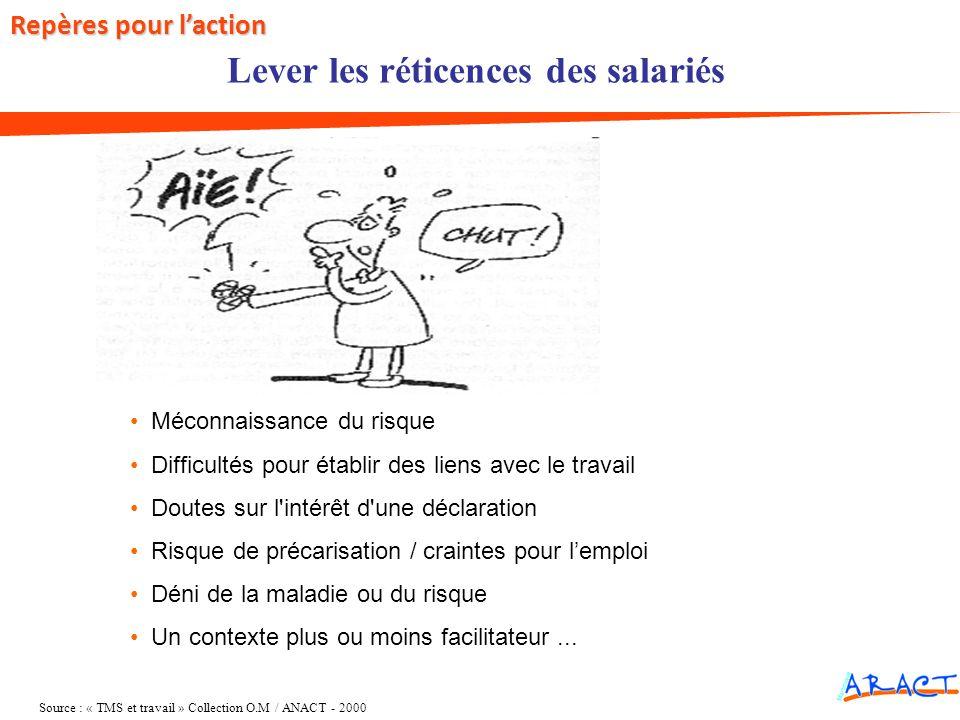 Lever les réticences des salariés Méconnaissance du risque Difficultés pour établir des liens avec le travail Doutes sur l'intérêt d'une déclaration R
