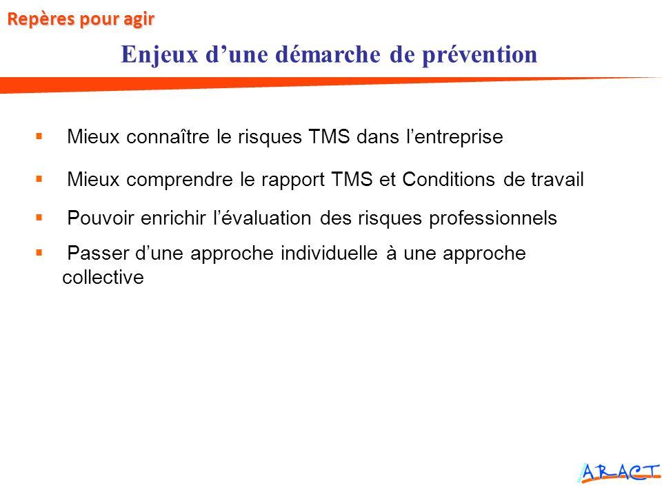 Mieux connaître le risques TMS dans lentreprise Mieux comprendre le rapport TMS et Conditions de travail Pouvoir enrichir lévaluation des risques prof