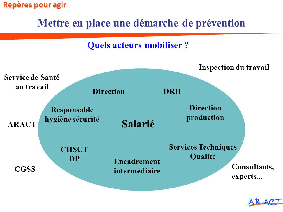 DirectionDRH Direction production Services Techniques Qualité Encadrement intermédiaire Responsable hygiène sécurité CHSCT DP Service de Santé au trav