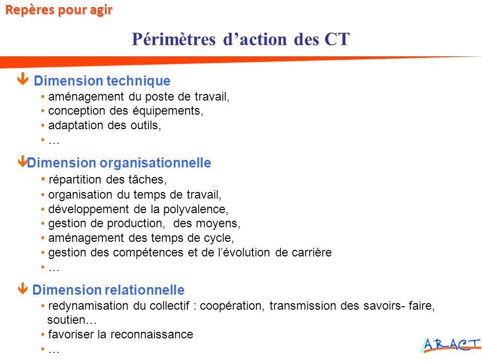 Dimension technique aménagement du poste de travail, conception des équipements, adaptation des outils, … ê Dimension organisationnelle répartition de