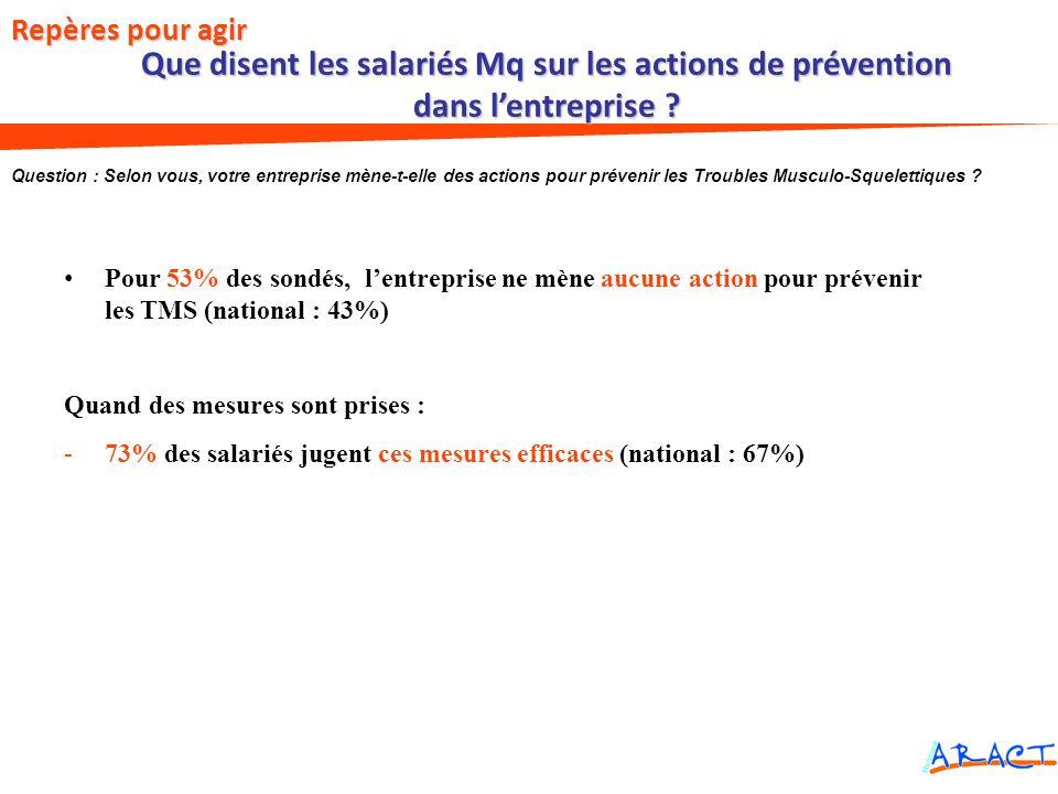 Que disent les salariés Mq sur les actions de prévention dans lentreprise ? Pour 53% des sondés, lentreprise ne mène aucune action pour prévenir les T