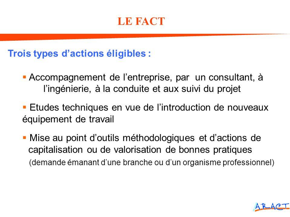 LE FACT Trois types dactions éligibles : Accompagnement de lentreprise, par un consultant, à lingénierie, à la conduite et aux suivi du projet Etudes