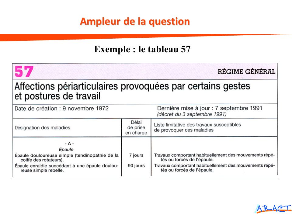 Exemple : le tableau 57 Ampleur de la question