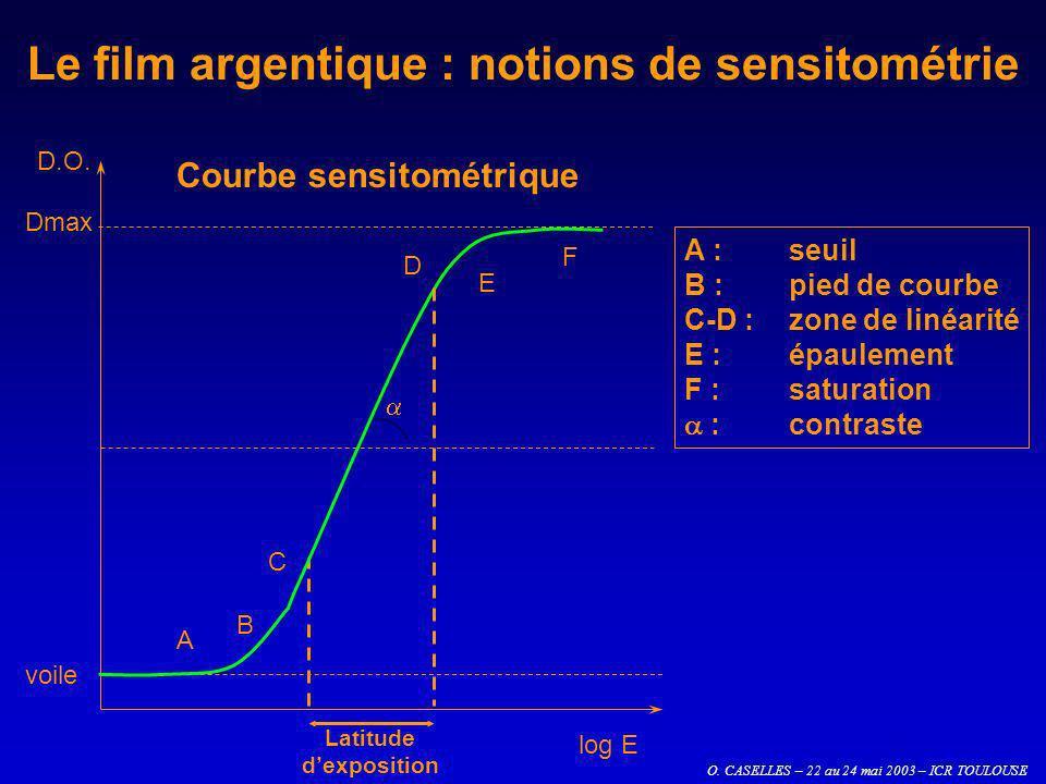 O. CASELLES – 22 au 24 mai 2003 – ICR TOULOUSE Le film argentique : notions de sensitométrie log E D.O. Dmax voile A B C D E F Courbe sensitométrique