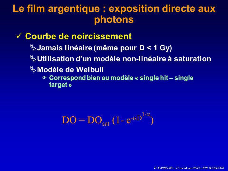 O. CASELLES – 22 au 24 mai 2003 – ICR TOULOUSE Le film argentique : exposition directe aux photons Courbe de noircissement Jamais linéaire (même pour