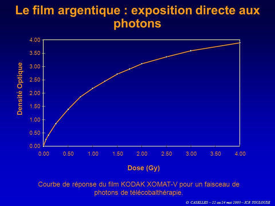 O. CASELLES – 22 au 24 mai 2003 – ICR TOULOUSE Le film argentique : exposition directe aux photons 0.00 0.50 1.00 1.50 2.00 2.50 3.00 3.50 4.00 0.000.