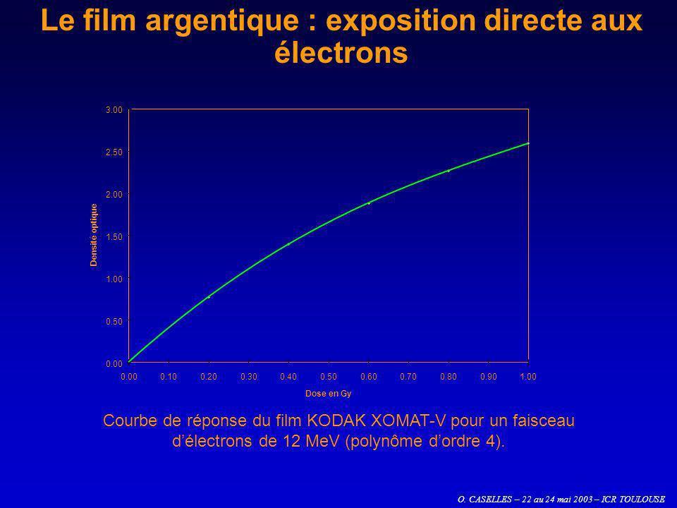 O. CASELLES – 22 au 24 mai 2003 – ICR TOULOUSE Le film argentique : exposition directe aux électrons 0.00 0.50 1.00 1.50 2.00 2.50 3.00 0.000.100.200.