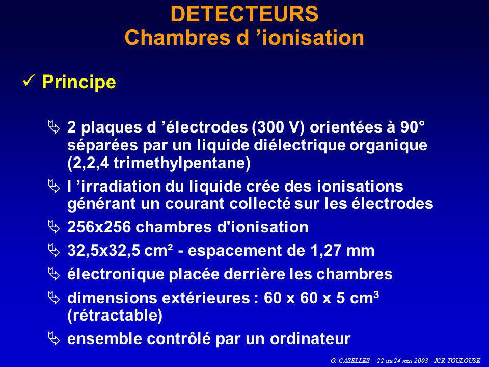 O. CASELLES – 22 au 24 mai 2003 – ICR TOULOUSE DETECTEURS Chambres d ionisation Principe 2 plaques d électrodes (300 V) orientées à 90° séparées par u