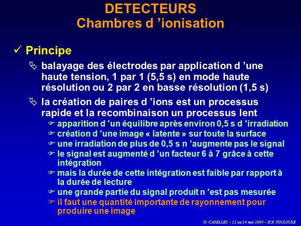 O. CASELLES – 22 au 24 mai 2003 – ICR TOULOUSE DETECTEURS Chambres d ionisation Principe balayage des électrodes par application d une haute tension,